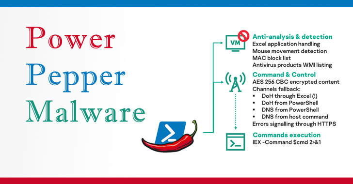 Hackers-For-Hire Group Develops New 'PowerPepper' In-Memory Malware, cybersecurity, cybersecurity, hackers-for-fire, LVT, Malware, PowerPepper